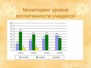 Мониторинг уровня воспитанности учащихся