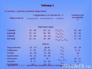 Таблица 1В таблице 1 указаны основные виды жиров* - индексы 0, 1, 2, 3 – количес