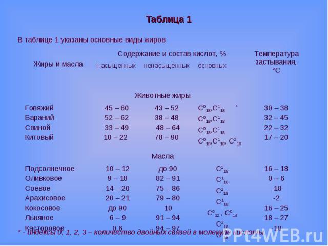 Таблица 1В таблице 1 указаны основные виды жиров* - индексы 0, 1, 2, 3 – количество двойных связей в молекуле кислоты.