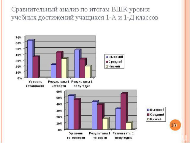 Сравнительный анализ по итогам ВШК уровня учебных достижений учащихся 1-А и 1-Д классов