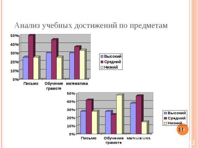 Анализ учебных достижений по предметам