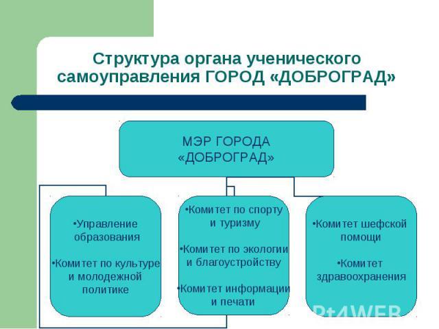 Структура органа ученического самоуправления ГОРОД «ДОБРОГРАД»