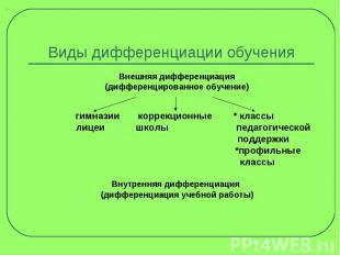 Виды дифференциации обучения Внешняя дифференциация (дифференцированное обучение