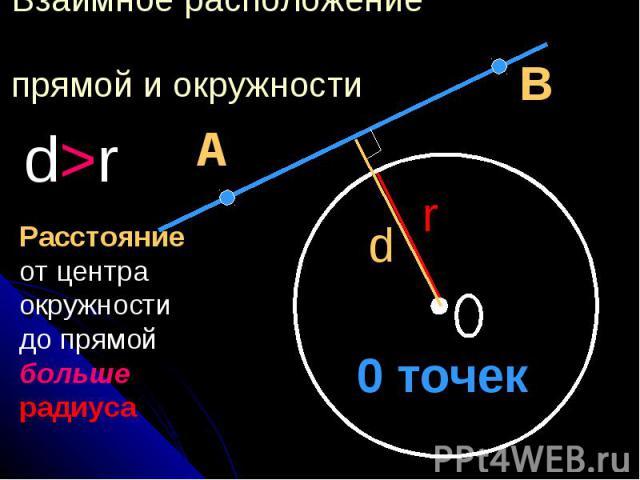 Взаимное расположение прямой и окружности Расстояние от центра окружности до прямой больше радиуса