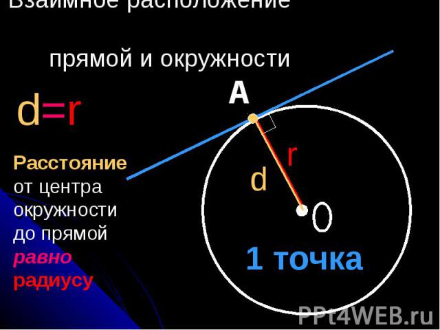 Взаимное расположение прямой и окружности Расстояние от центра окружности до прямой равно радиусу