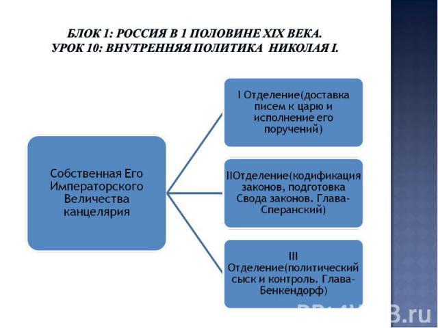 Блок 1: Россия в 1 половине ХIХ века.Урок 10: Внутренняя политика Николая I.