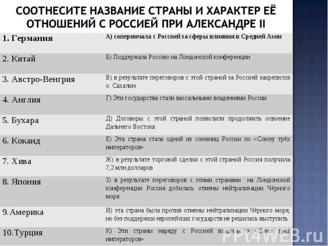 Соотнесите название страны и характер её отношений с россией при Александре II