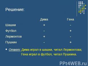 Решение: Ответ: Дима играл в шашки, читал Лермонтова; Гена играл в футбол, читал