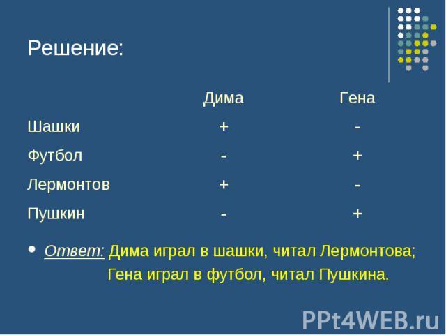 Решение: Ответ: Дима играл в шашки, читал Лермонтова; Гена играл в футбол, читал Пушкина.
