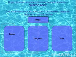 Вода образует водную оболочку нашей планеты – ГИДРОСФЕРУ.Она включает воду во вс