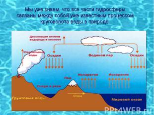 Мы уже знаем, что все части гидросферысвязаны между собой уже известным процессо