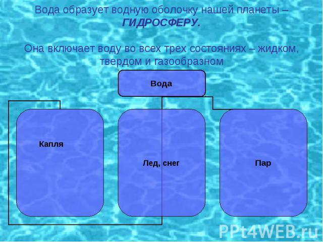 Вода образует водную оболочку нашей планеты – ГИДРОСФЕРУ.Она включает воду во всех трех состояниях – жидком, твердом и газообразном
