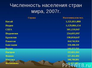 Численность населения стран мира, 2007г.