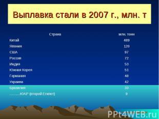 Выплавка стали в 2007 г., млн. т