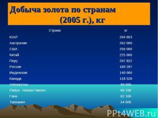 Добыча золота по странам (2005 г.), кг