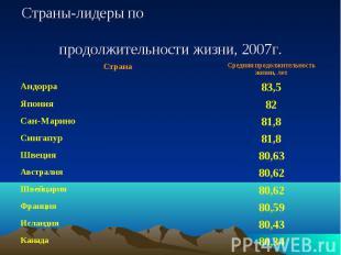 Страны-лидеры по продолжительности жизни, 2007г.