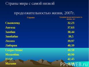 Страны мира с самой низкой продолжительностью жизни, 2007г.