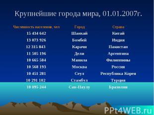Крупнейшие города мира, 01.01.2007г.
