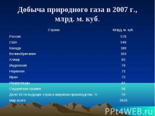 Добыча природного газа в 2007 г., млрд. м. куб.