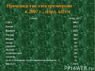 Производство электроэнергии в 2007 г., млрд. кВт/ч