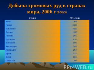 Добыча хромовых руд в странах мира, 2006 г.(USGS)