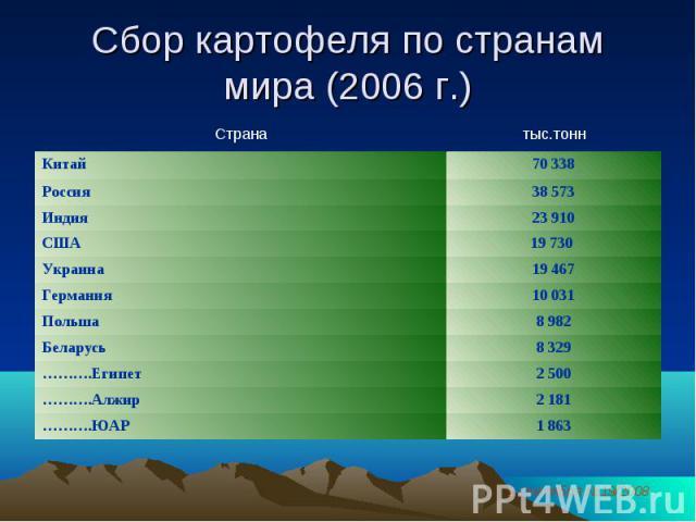 Сбор картофеля по странам мира (2006 г.)