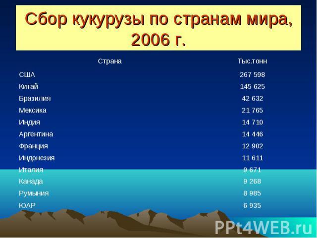 Сбор кукурузы по странам мира, 2006 г.