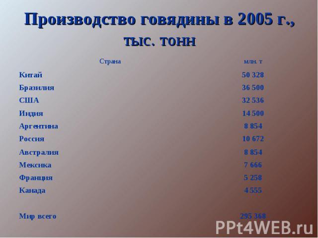 Производство говядины в 2005 г., тыс. тонн