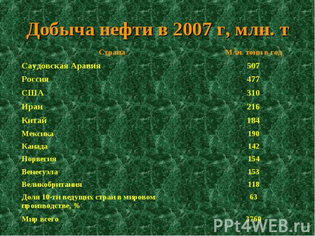 Добыча нефти в 2007 г, млн. т