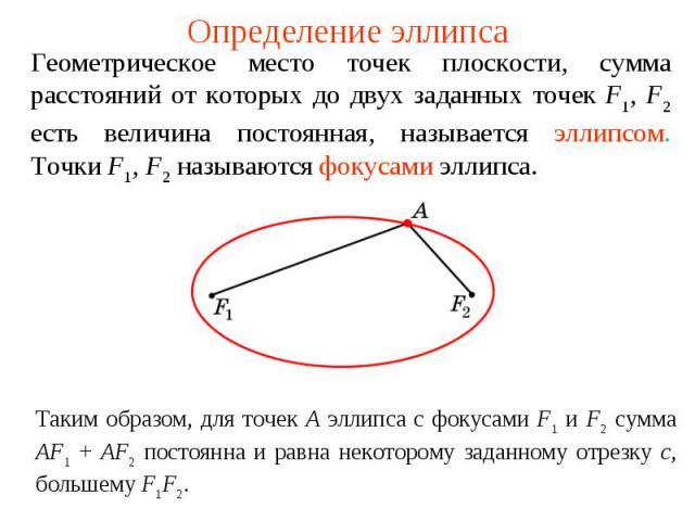 Определение эллипсаГеометрическое место точек плоскости, сумма расстояний от которых до двух заданных точек F1, F2 есть величина постоянная, называется эллипсом. Точки F1, F2 называются фокусами эллипса. Таким образом, для точек A эллипса с фокусами…