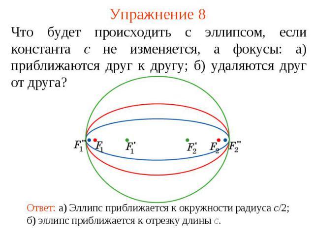 Упражнение 8Что будет происходить с эллипсом, если константа c не изменяется, а фокусы: а) приближаются друг к другу; б) удаляются друг от друга?Ответ: а) Эллипс приближается к окружности радиуса c/2; б) эллипс приближается к отрезку длины c.