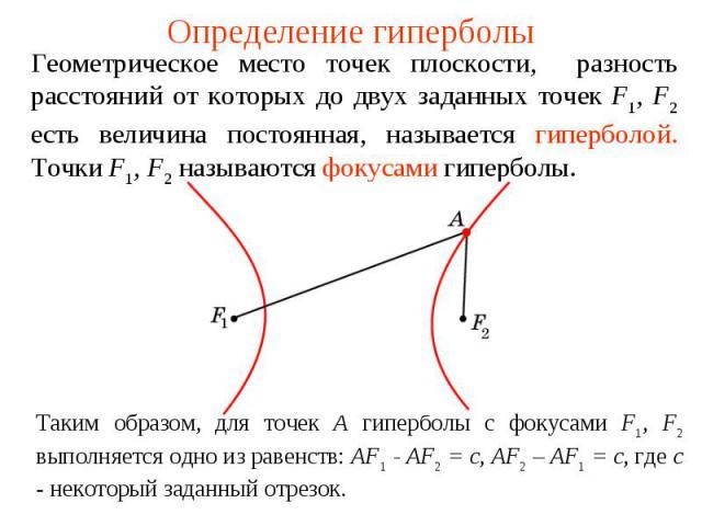 Определение гиперболыГеометрическое место точек плоскости, разность расстояний от которых до двух заданных точек F1, F2 есть величина постоянная, называется гиперболой. Точки F1, F2 называются фокусами гиперболы. Таким образом, для точек А гиперболы…