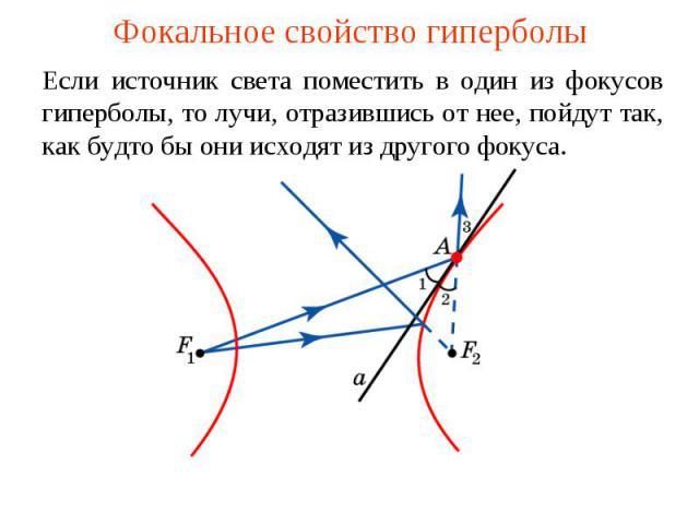 Фокальное свойство гиперболыЕсли источник света поместить в один из фокусов гиперболы, то лучи, отразившись от нее, пойдут так, как будто бы они исходят из другого фокуса.