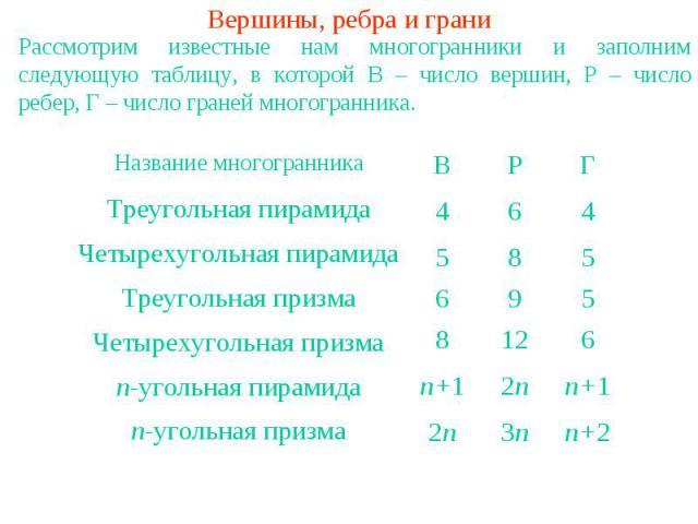 Вершины, ребра и граниРассмотрим известные нам многогранники и заполним следующую таблицу, в которой В – число вершин, Р – число ребер, Г – число граней многогранника.