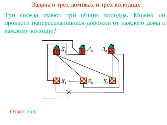 Задача о трех домиках и трех колодцахТри соседа имеют три общих колодца. Можно ли провести непересекающиеся дорожки от каждого дома к каждому колодцу?