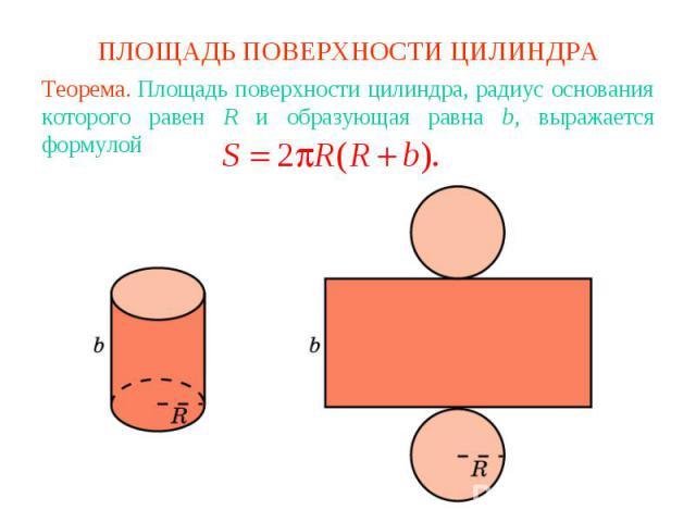 ПЛОЩАДЬ ПОВЕРХНОСТИ ЦИЛИНДРАТеорема. Площадь поверхности цилиндра, радиус основания которого равен R и образующая равна b, выражается формулой
