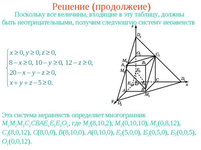 Решение (продолжеие) Поскольку все величины, входящие в эту таблицу, должны быть неотрицательными, получим следующую систему неравенствЭта система неравенств определяет многогранник M1M2M3C1CBAE1E2E3O1, где M1(8,10,2), M2(0,10,10), M3(0,8,12), C1(8,…