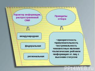 Характер информации,распространяемойСМИ приоритетностьпривлекательностьэкстремал