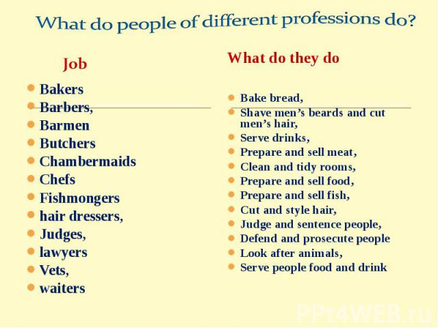 What do people of different professions do?BakersBarbers,BarmenButchersChambermaidsChefsFishmongershair dressers,Judges,lawyersVets,waitersBake bread,Shave men's beards and cut men's hair,Serve drinks,Prepare and sell meat,Clean and tidy rooms,Prepa…