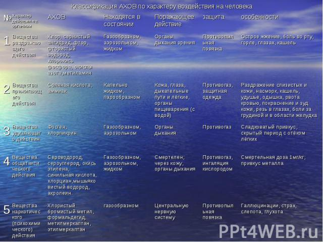 Классификация АХОВ по характеру воздействия на человека
