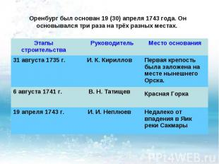 Оренбург был основан 19 (30) апреля 1743 года. Он основывался три раза на трёх р