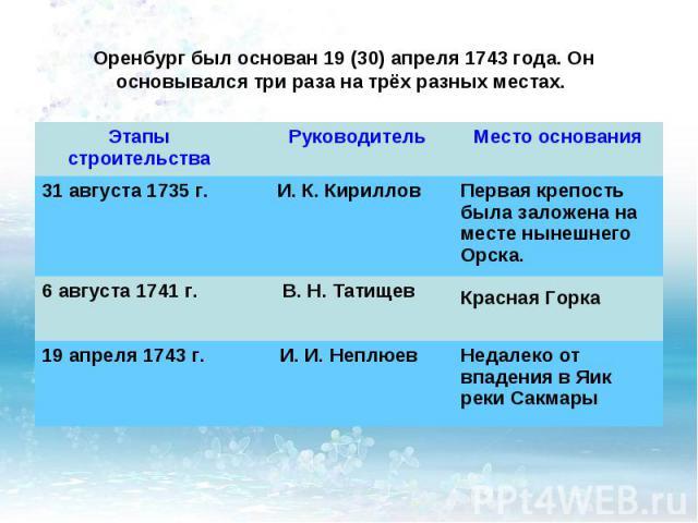 Оренбург был основан 19 (30) апреля 1743 года. Он основывался три раза на трёх разных местах.