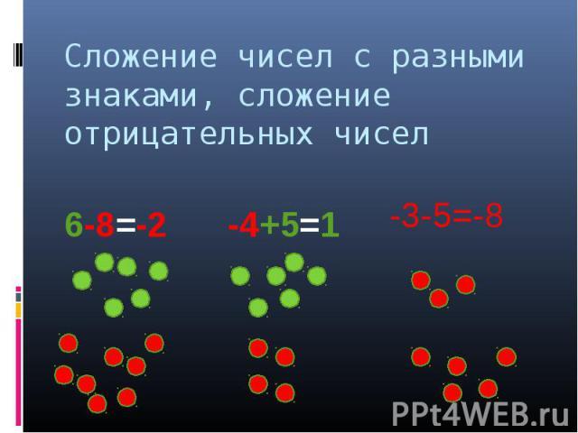 Сложение чисел с разными знаками, сложение отрицательных чисел