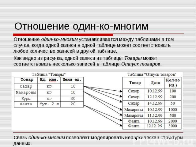 Отношение один-ко-многимОтношение один-ко-многим устанавливается между таблицами в том случае, когда одной записи в одной таблице может соответствовать любое количество записей в другой таблице. Как видно из рисунка, одной записи из таблицы Товары м…