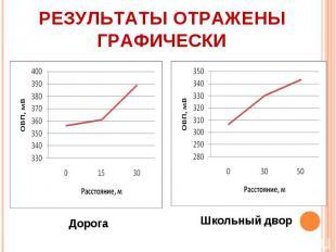 Результаты отражены графически