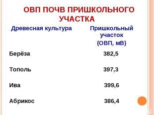 ОВП почв пришкольного участка