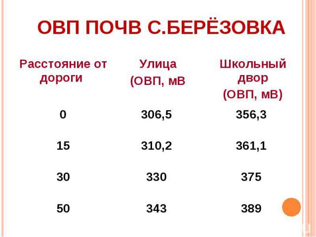 ОВП почв с.Берёзовка