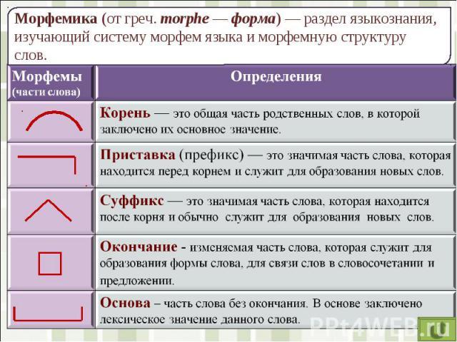 Морфемика (от греч. morphe — форма) — раздел языкознания, изучающий систему морфем языка и морфемную структуру слов.
