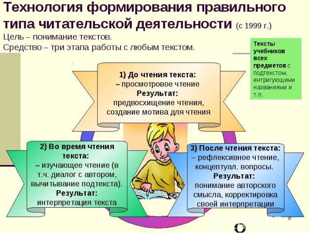 Технология формирования правильного типа читательской деятельности (с 1999 г.)Цель – понимание текстов.Средство – три этапа работы с любым текстом.Тексты учебников всех предметов с подтекстом, интригующими названиями и т.п. До чтения текста: – просм…