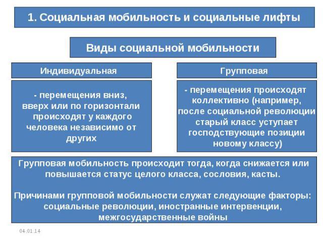 1. Социальная мобильность и социальные лифтыВиды социальной мобильности- перемещения вниз, вверх или по горизонтали происходят у каждого человека независимо от других- перемещения происходят коллективно (например,после социальной революциистарый кла…